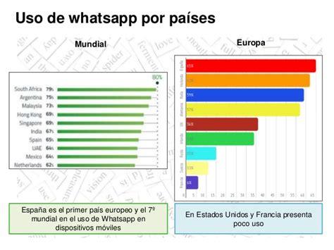 tutorial de uso whatsapp whatsapp