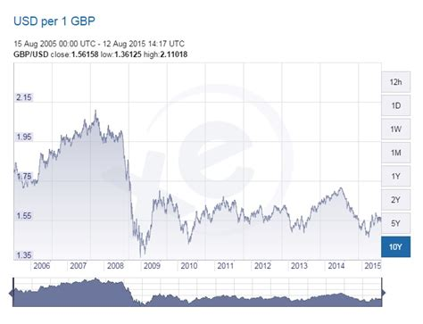 currency converter by year what is the exchange rate for canadian dollars to pounds
