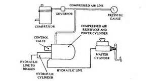 Air Assisted Hydraulic Brake System Pdf Servo Operation Automobile