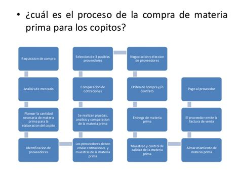 proceso de compra de materia prima