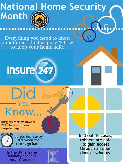 national home security month 2017 insure 24 7