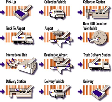 delivery shipping route fedex china