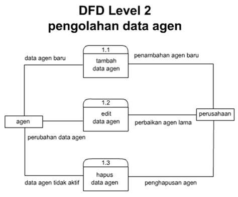 desain database sistem informasi contoh erd sistem informasi penjualan contoh ik