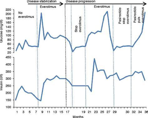 Serum Glucogen intermittent everolimus administration for malignant insulinoma edm reports