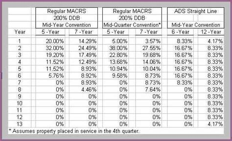 Tax Depreciation Tables by Macrs 5 Year Depreciation Table Vertola