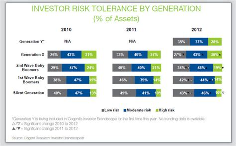 printable risk tolerance questionnaire investor risk tolerance differs among generations freshmr