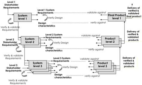 design pattern validation test pattern validation user guide system validation sebok