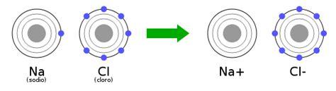 formula sale da cucina struttura atomica della materia wikiversit 224
