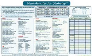 Diabetic Meal Planner Template Printable Diet Calendar Template 2016