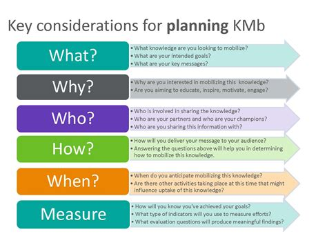 Planning Kmb Knowledge Mobilization Toolkit Project Mobilization Plan Template
