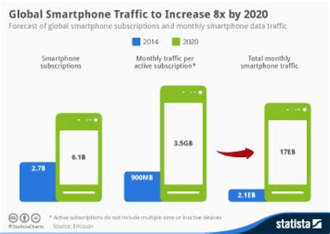 smartphone infographics statista