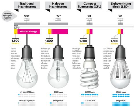 lifecycle costs of lightbulbs andrew ferguson dot net