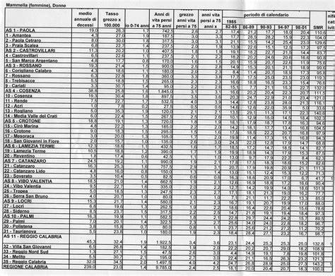 tabella delle calorie alimenti 187 scala delle calorie
