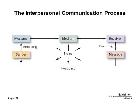 interpersonal communication process diagram what is communication the transfer and understanding of