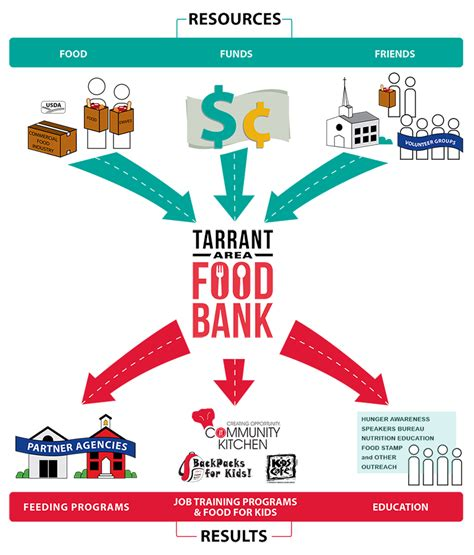 How Does A Food Pantry Work how the food bank works tarrant area food bank