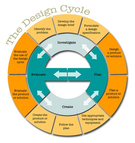 design management wikipedia the genius hour design cycle a process for planning