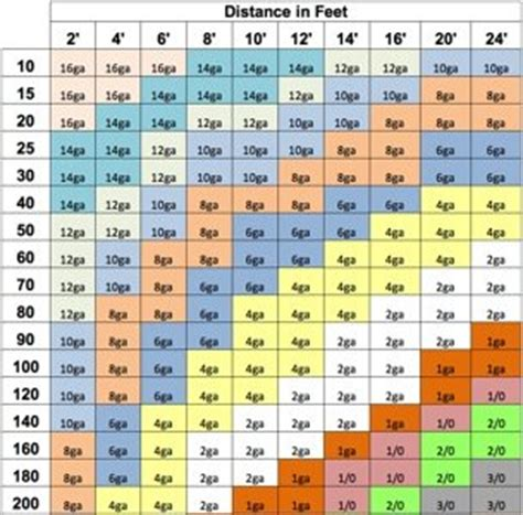 wire nut size chart electrical wire nut size chart