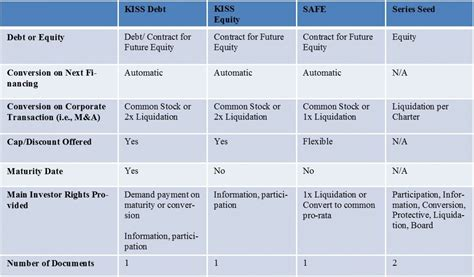 Table Funding by Revisiting Early Stage Investing Vehicles