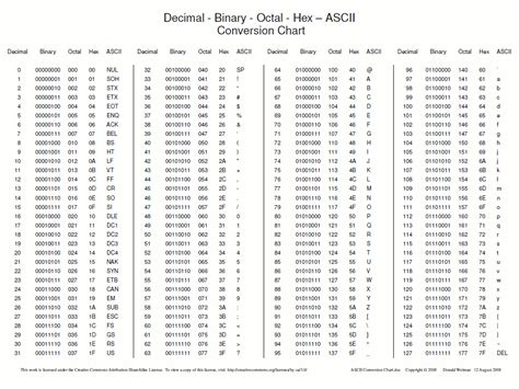 Asci Table Ascii Table 255 Related Keywords Ascii Table 255 Long