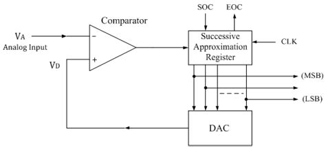 sar block diagram successive approximation type adc electronics tutorial