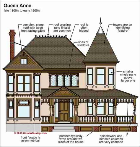 Building Styles Architecture Amp Building Type Identification Guide