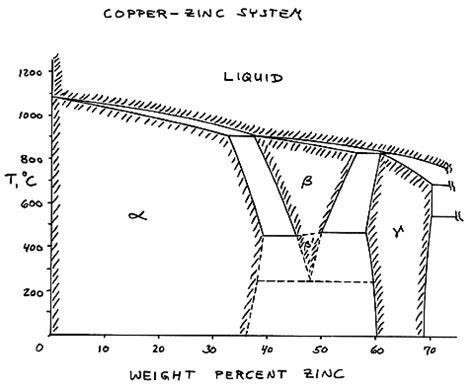 5 best images of copper zinc phase diagram copper zinc