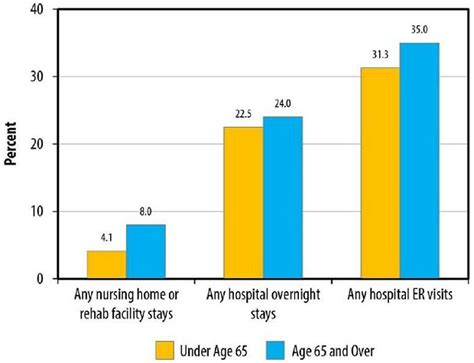 do services and staffing in residential care facilities