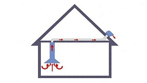 dunstabzug dach kompetenz im bereich l 252 ftungstechnik sonderthemen