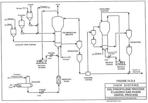 polypropylene process flow diagram polypropylene as a promising plastic a review