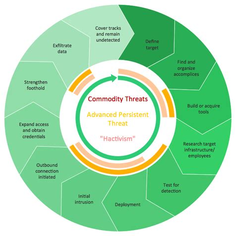 using circular diagrams to model a process cycle in powerpoint how to draw a circular arrows diagram using conceptdraw