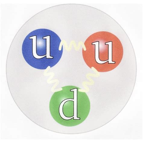 Proton Quarks by The Creation Of The Subatomic Particle Menagerie