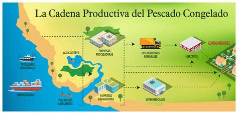 cadenas productivas en peru cadena productiva del pescado congelado y en conserva a