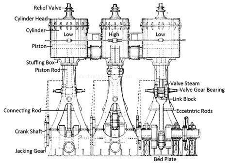 mechanical technology compound steam engine