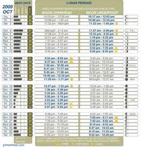 Solar Lunar Tables 2016 Deer Feeding Chart Share The Knownledge