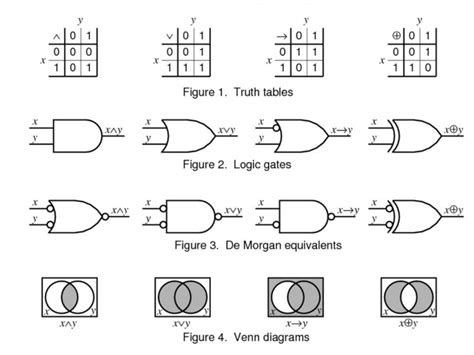 venn diagram boolean logic 17 best images about logic gates on nature