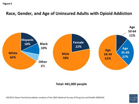Day Six Of Morphine Detox by 6 Things To About Uninsured Adults With Opioid