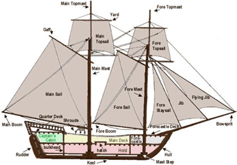 sections of a ship boat terminology