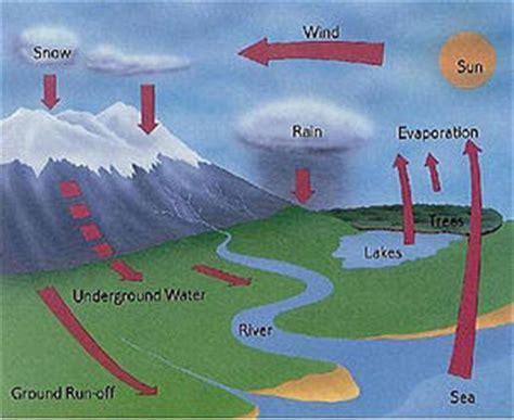 Air Panjang 8 siklus hidrologi air panjang dan pendek lengkap multi info