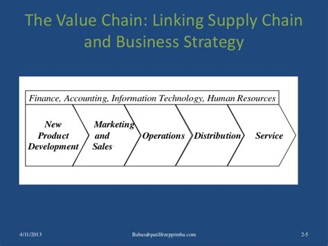 Mba Vs Supply Chain Management by Supply Chain Management Mba Best Chain 2018