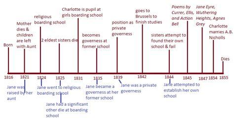 key themes in victorian literature charlotte bronte jane eyre ui victorian wiki uiowa wiki