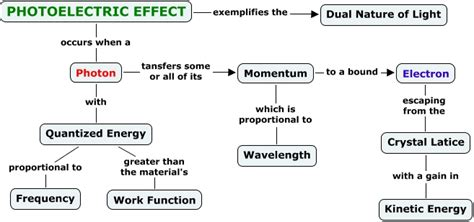 affects meaning photoelectric effect definition