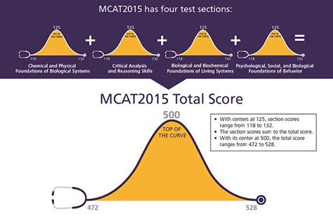 sections of the mcat mcat cracker blog mcat 2015 and medical school for pre