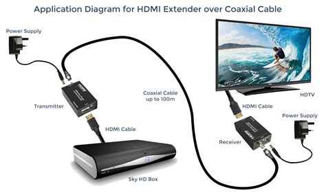 hdmi to dvi cable does not work cable box to tv coax or hdmi somurich