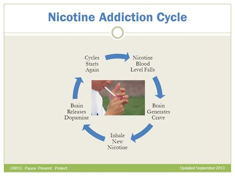 How Does It Take To Detox From Nicotine by Get With The Guidelines Ppt