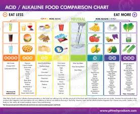 ph balance and alkaline level charts keep track of your progress
