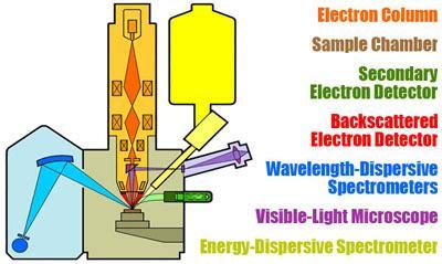 Electron Probe Micro Analyzer Epma