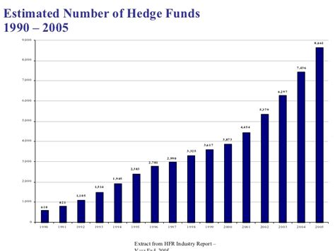 Funds Of Hedge Funds evolution of hedge funds powerpoint