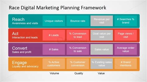 Race Framework Digital Marketing Kpis Slidemodel Marketing Framework Template