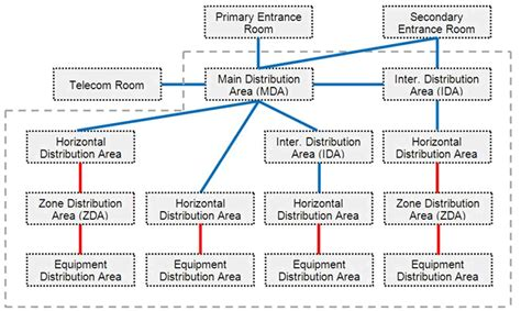 data center topology diagram admin 187 standards informant 187 page 5