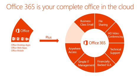 What Is Office Office 365 Faq It All Figures